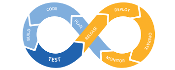 CI CT CD Software Development